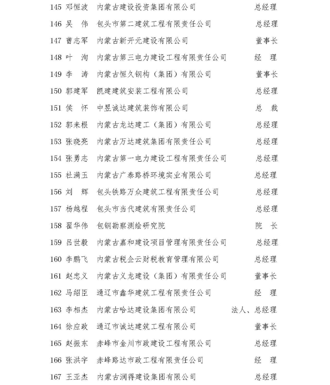 内建协〔2021〕6号  关于公布内蒙古自治区建筑业协会六届理事会理事名单的通知(1)(1)_页面_08.jpg