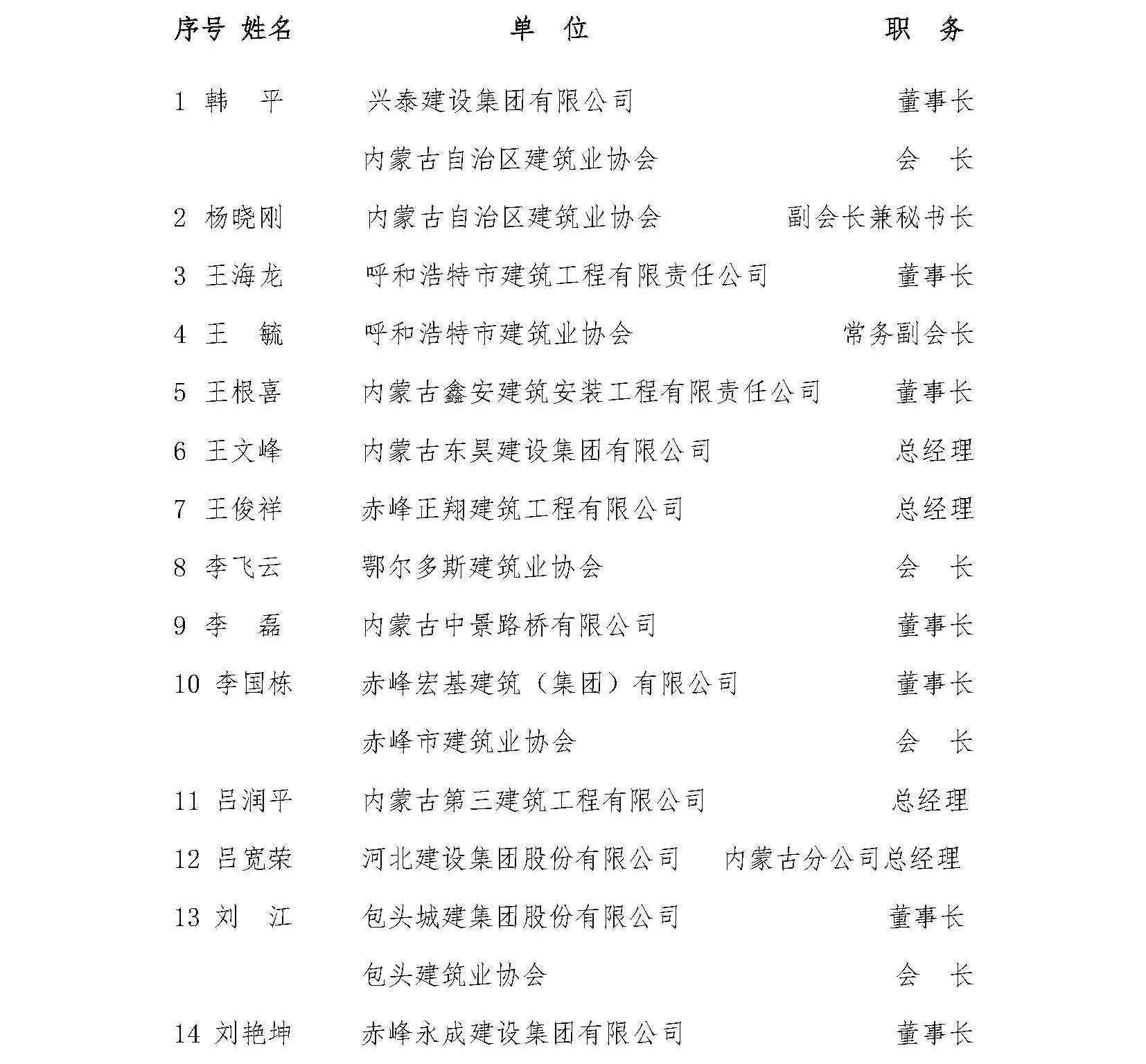 内建协〔2021〕7号 关于公布内蒙古自治区建筑业协会六届理事会常务理事名单的通知_页面_2.jpg